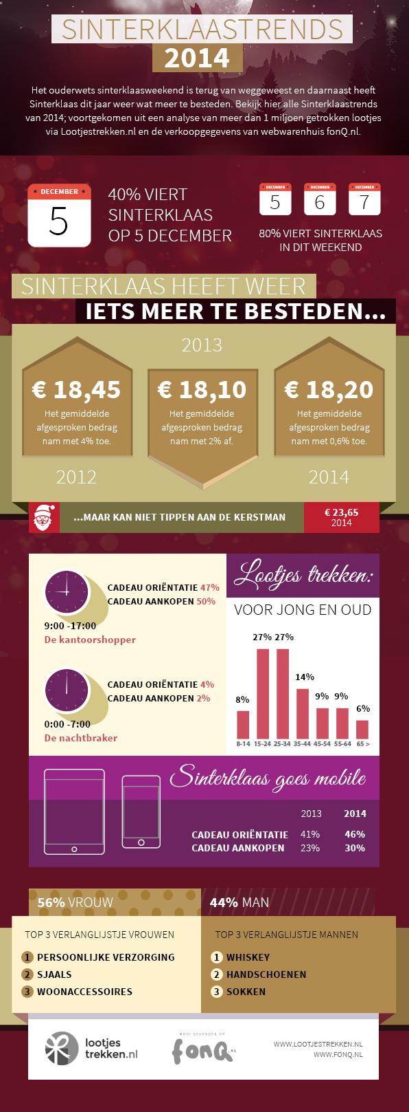 Sinterklaastrends 2014 infographic