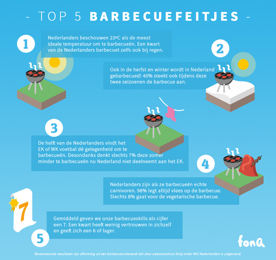 fonQ Top 5 barbecuefeitjes